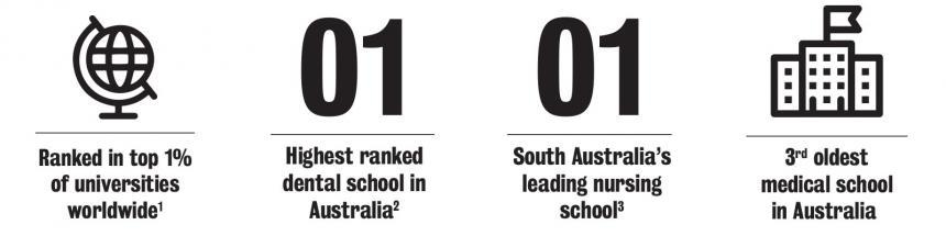Infographics - ranked in top 1% of universities worldwide, Highest ranked dental school in Australia, South Australia's leading nursing school, 3rd oldest medical school in Australia